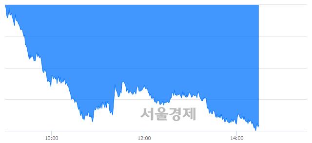 오후 2:30 현재 코스피는 42:58으로 매수우위, 매수강세 업종은 운수창고업(1.26%↓)