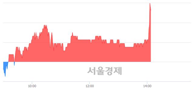 코와이오엠, 전일 대비 7.11% 상승.. 일일회전율은 1.42% 기록