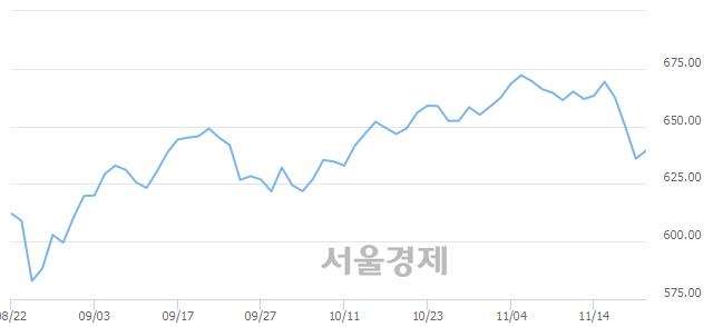 [개장 시황] 코스닥 637.99.. 개인과 외국인의 순매수에 상승 출발 (▲2.00, +0.31%)