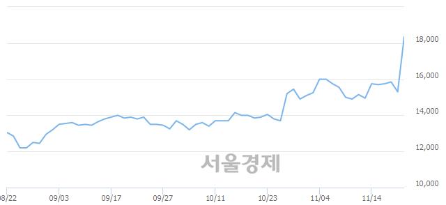 코SK바이오랜드, 상한가 진입.. +29.74% ↑