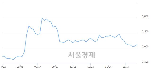 유한국프랜지, 3.41% 오르며 체결강도 강세로 반전(135%)