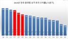 뜨거웠던 '대대광', 중대형 상가 투자 수익률도 상승