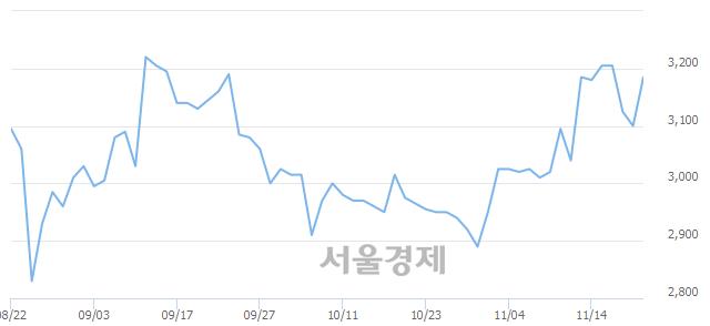 <코>서산, 매수잔량 309% 급증