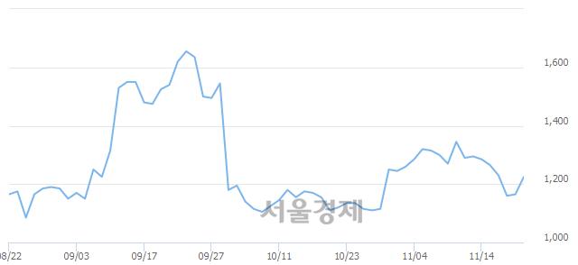 <코>KNN, 전일 대비 7.30% 상승.. 일일회전율은 1.85% 기록