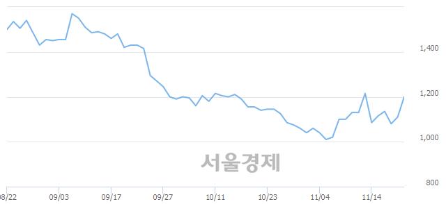 코유아이디, 전일 대비 8.11% 상승.. 일일회전율은 3.44% 기록