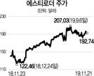 [글로벌 HOT 스톡] 에스티로더, 中중산층 확대·소비 고도화 최대 수혜