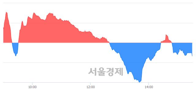 [마감 시황]  기관의 '팔자' 기조.. 코스닥 633.92(▼2.07, -0.33%) 하락 마감