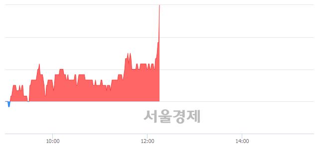 코한일진공, 전일 대비 8.10% 상승.. 일일회전율은 0.62% 기록