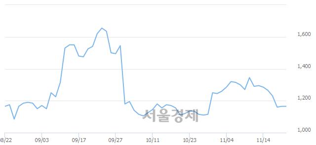 코KNN, 5.58% 오르며 체결강도 강세 지속(164%)