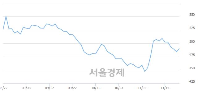유부산주공, 상한가 진입.. +29.96% ↑