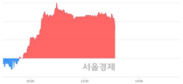 코동성화인텍, 매수잔량 323% 급증