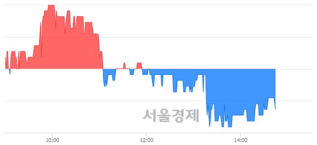 유진흥기업, 매수잔량 390% 급증