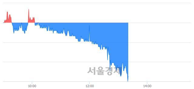 코하림지주, 장중 신저가 기록.. 8,300→8,080(▼220)