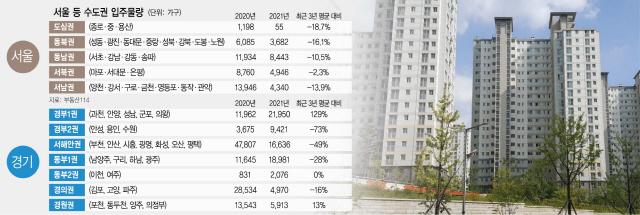 [S머니]서울 도심 입주물량 18%↓…안산·평택 '공급과잉 해소' 청신호