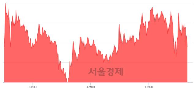 코한류AI센터, 매도잔량 427% 급증