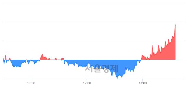 코남화산업, 전일 대비 7.32% 상승.. 일일회전율은 2.37% 기록