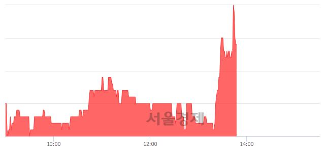 코그린플러스, 전일 대비 7.39% 상승.. 일일회전율은 2.31% 기록