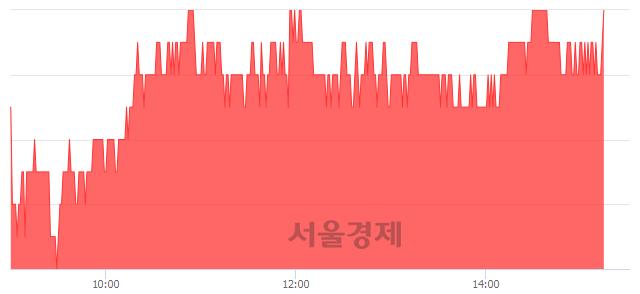 유락앤락, 3.16% 오르며 체결강도 강세 지속(141%)