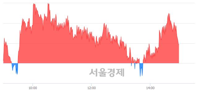 오후 3:00 현재 코스피는 46:54으로 매수우위, 매도강세 업종은 통신업(0.88%↑)
