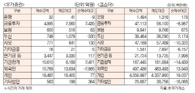 [표]투자주체별 매매동향(11월 22일)