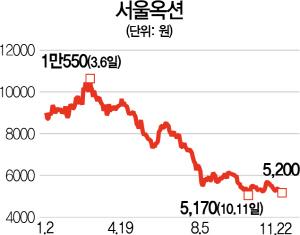 홍콩사태 유탄맞은 서울옥션