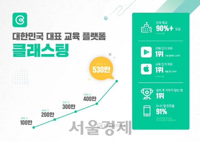 클래스팅, 미슬토·옐로우독으로부터 60억 임팩트 투자 유치