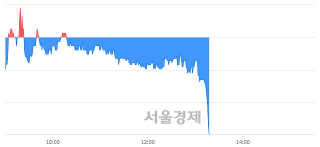 코줌인터넷, 매수잔량 688% 급증