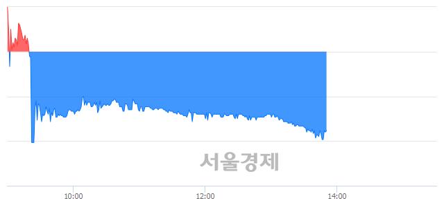 유STX중공업, 매도잔량 379% 급증