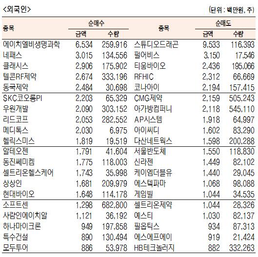 [표]코스닥 기관·외국인·개인 순매수·도 상위종목(11월 22일-최종치)