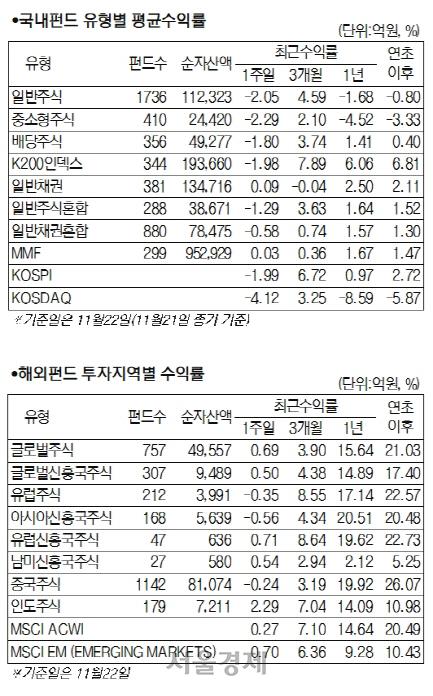 [머니+ 서경펀드닥터] 미중 무역협상 지연 우려 속 국내 주식형 2.36% 하락
