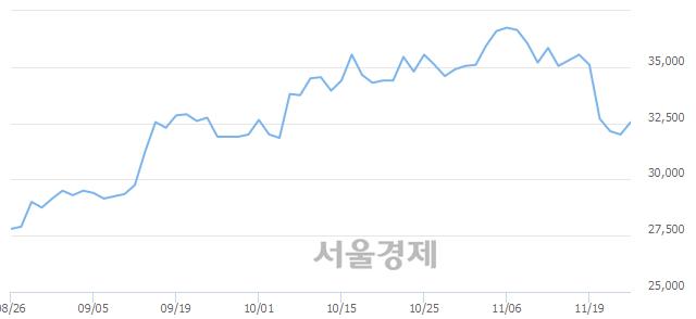 코녹십자랩셀, 전일 대비 18.44% 상승.. 일일회전율은 1.16% 기록