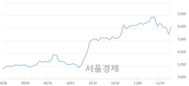 코조광ILI, 전일 대비 10.23% 상승.. 일일회전율은 1.04% 기록