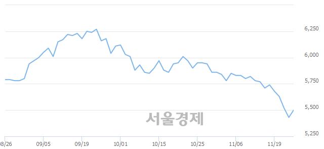 유쌍용양회, 매도잔량 424% 급증
