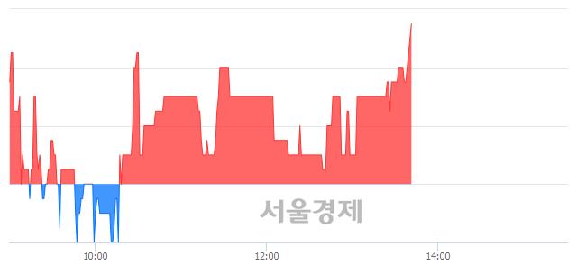 코아이씨케이, 3.16% 오르며 체결강도 강세 지속(156%)