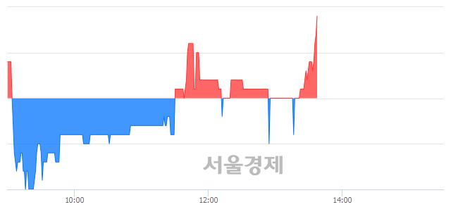 코유아이디, 3.83% 오르며 체결강도 강세로 반전(140%)