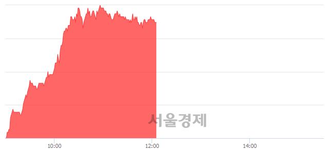 유한국카본, 6.00% 오르며 체결강도 강세 지속(269%)