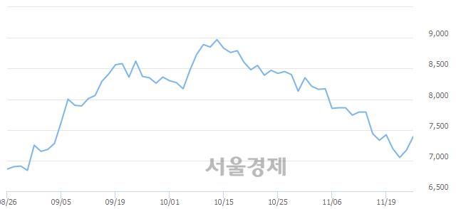 유한국카본, 4.18% 오르며 체결강도 강세 지속(311%)