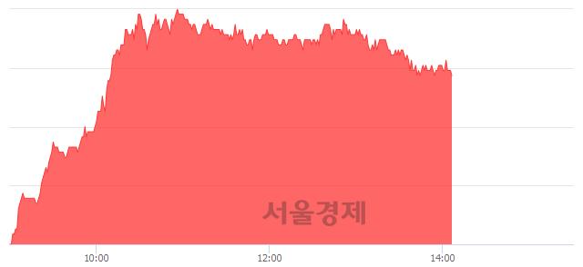 유한국카본, 5.16% 오르며 체결강도 강세 지속(174%)