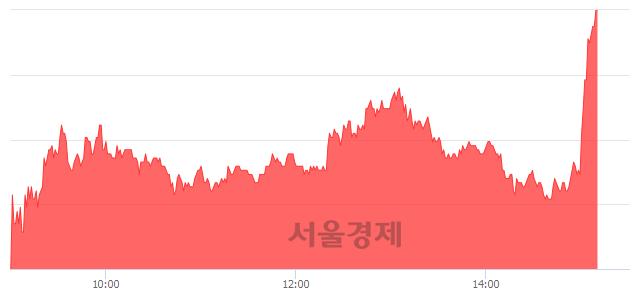 코티움바이오, 상한가 진입.. +29.74% ↑