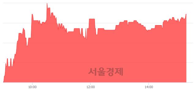 코케이씨에스, 5.48% 오르며 체결강도 강세 지속(153%)