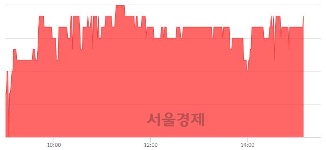 <코>시너지이노베이션, 3.01% 오르며 체결강도 강세로 반전(107%)
