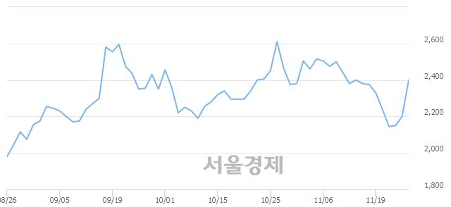 코케이엠제약, 상한가 진입.. +30.00% ↑