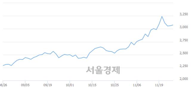코한국선재, 3.27% 오르며 체결강도 강세로 반전(100%)