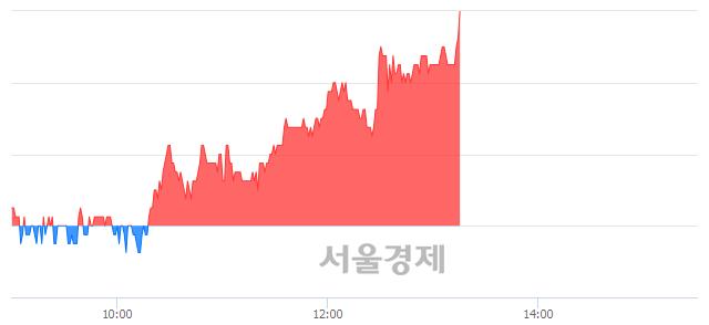 유디와이, 4.55% 오르며 체결강도 강세로 반전(101%)