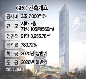 569m 국내 최고층 마천루 GBC...내년 상반기 첫 삽