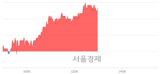 유한솔PNS, 4.92% 오르며 체결강도 강세 지속(190%)