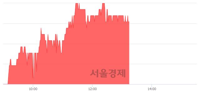 <코>손오공, 3.93% 오르며 체결강도 강세 지속(201%)