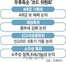 원전정책...재정특위...공론화 명분 '코드 위원회' 우후죽순