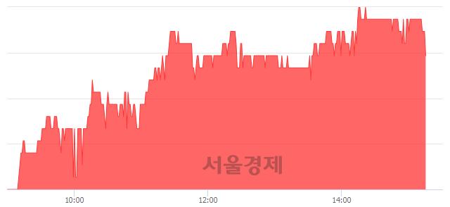 코손오공, 4.92% 오르며 체결강도 강세 지속(226%)