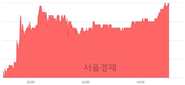 코서울옥션, 4.51% 오르며 체결강도 강세 지속(246%)